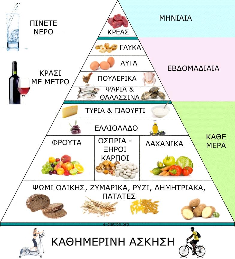 μεσογειακη-διατροφη-πυραμιδα