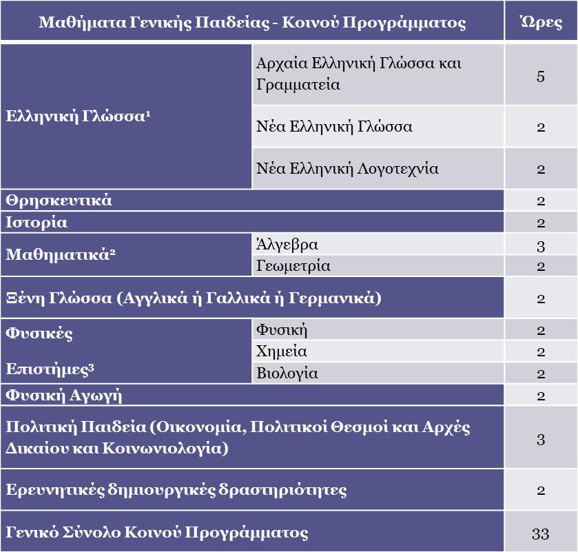 e-periodiko Μπιλανάκη Ελευθερία » 2018-19-Ομάδες προσανατολισμού στο ... 599490d2680