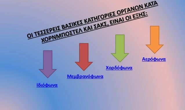 taksinomisi_organon